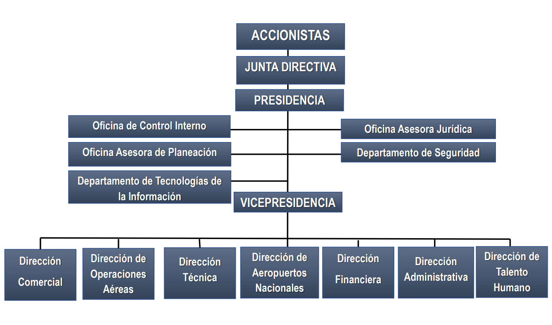 Imagen organigrama
